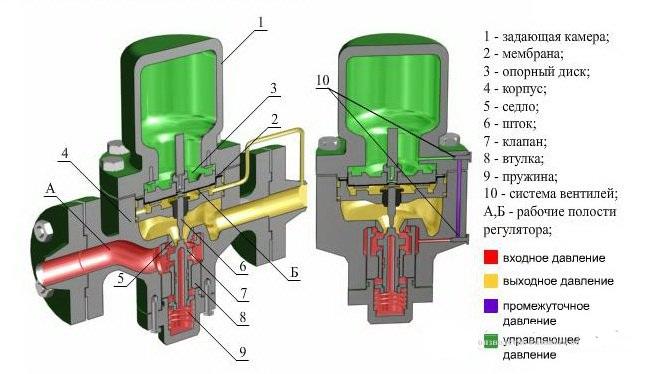 Регулятор давления РРД-40