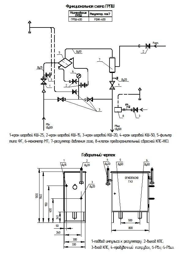 Газорегуляторный пункт ГРПШ-05-2У1 на базе 2 регуляторов РДНК-400М с СГ-ЭКВз-Р-0,75-65/1,6 с ППД